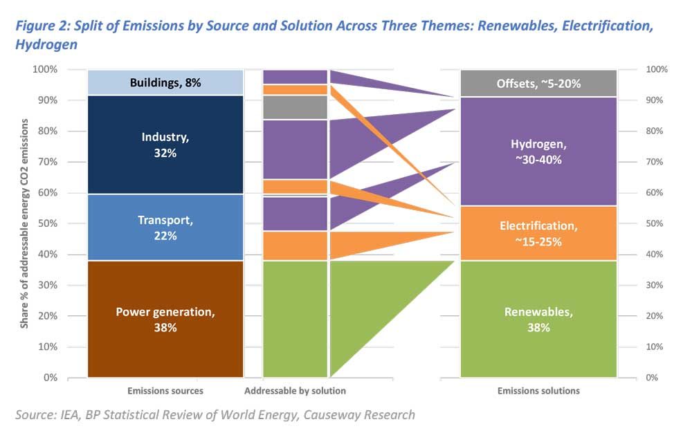 Figure 2: Split of Emissions by Source and Solution Across Three Themes: Renewables, Electrification, Hydrogen